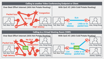 video conference qos over internet